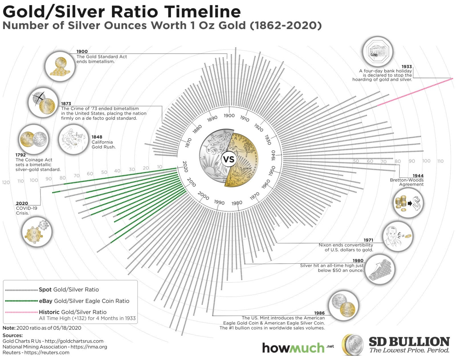 Gold/Silver Ratio Timeline (1862-2020)